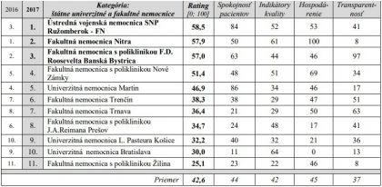 Rebríček fakultných nemocníc podľa INEKO