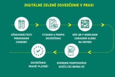 digitalny covid pas