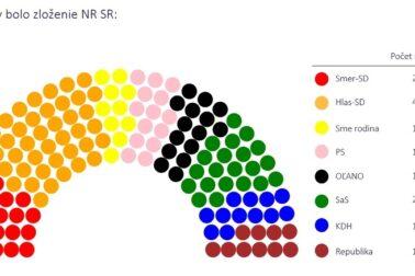 poslanecke mandaty